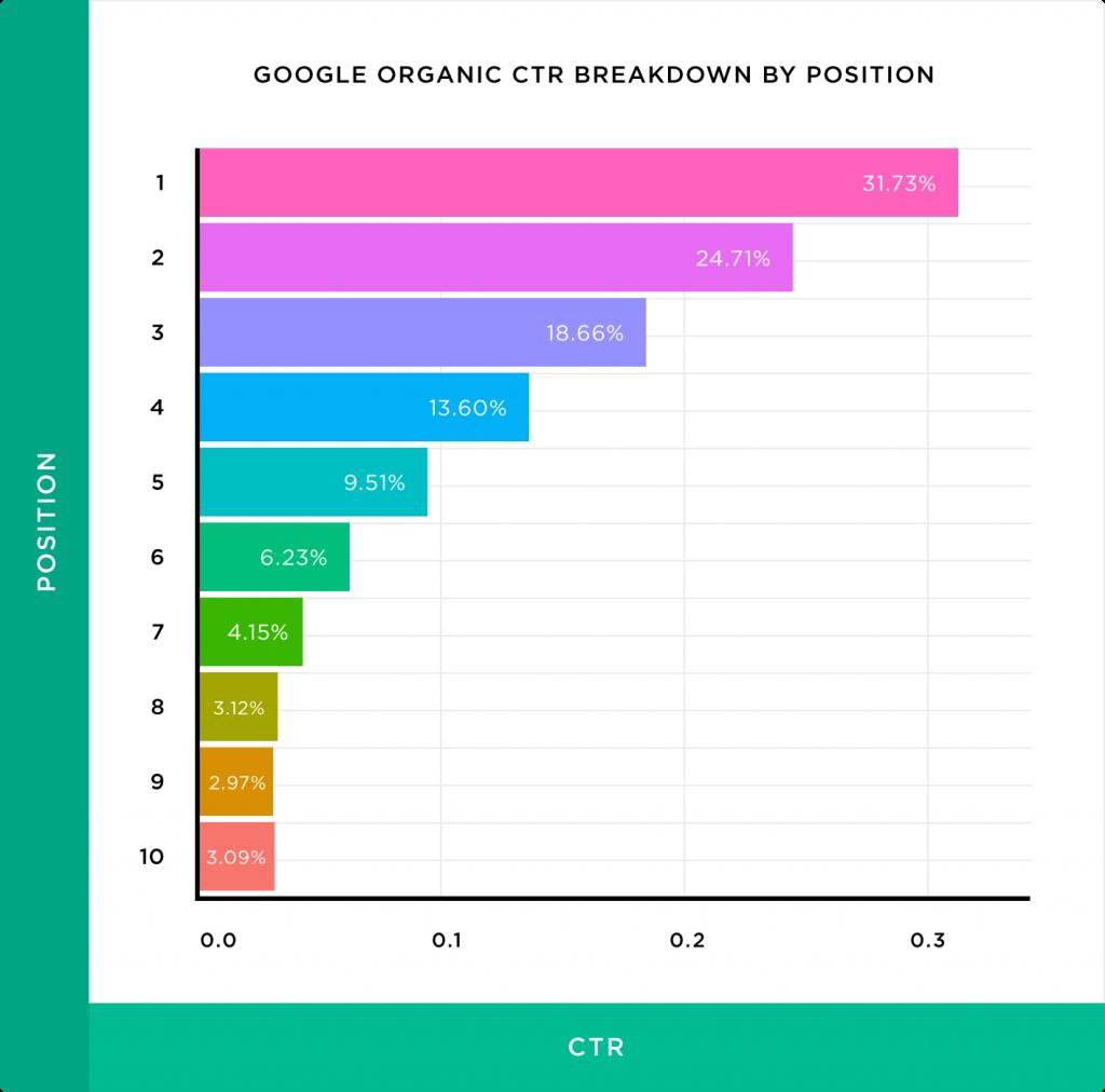 میزان کلیک بر روی رنک های مختلف در گوگل